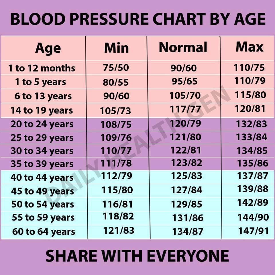 mindent a magas vérnyomásról táblázat