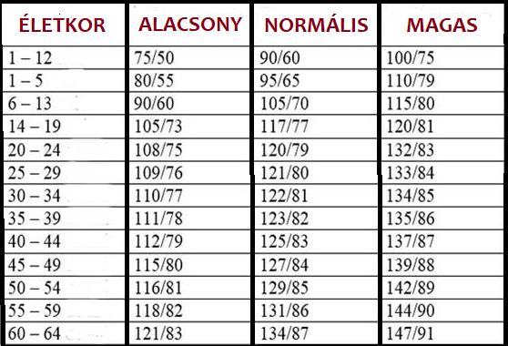 magas vérnyomás esetén vállaljon szerződést szteroid magas vérnyomás